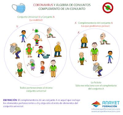 Complemento de un conjunto. Álgebra de conjuntos y Coronavirus