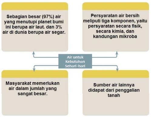 Materi Dan Kunci Jawaban Tematik Kelas 5 Tema 8 Subtema 3 Halaman 98 99 102 Gawe Kami