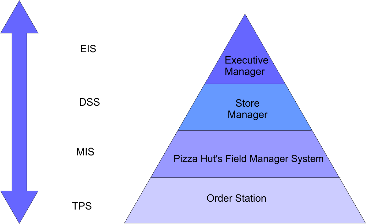 management information system of pizza hut Open document below is an essay on the management information systems of domino's pizza from anti essays, your source for.