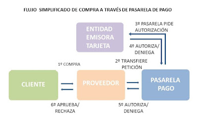 Flujo simplificado de la compra on-line a través de plataformas de pago