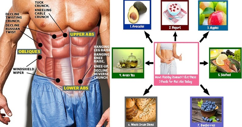 Food To Eat To Lose Fat And Build Muscle