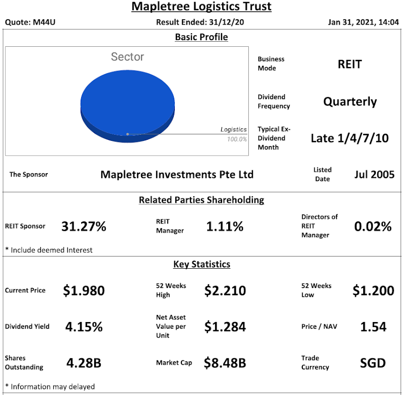 Mapletree Logistics Trust Review @ 31 January 2021