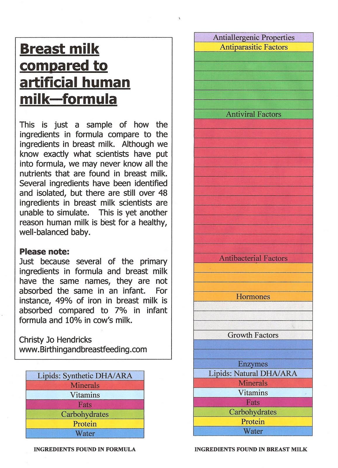 Human Breast Milk Nutrition
