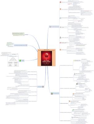 """Интеллект-карта (mind map) по книге Раджа Рагунатана """"Если ты такой умный, почему несчастный?"""""""
