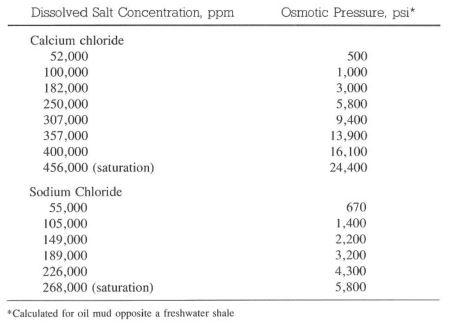 Oil Mud Osmotic Pressures