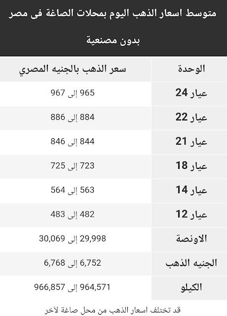 اسعار الذهب اليوم الجمعة 6 نوفمبر 2020 في مصر
