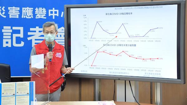 彰化確診新增12人累積96人 彰化疫情陽性率又上升