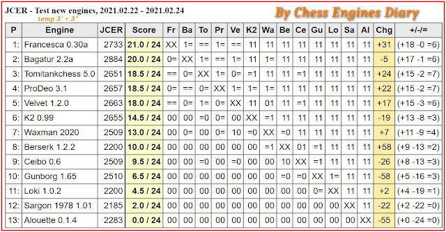 Chess Engines Diary - Tournaments 2021 - Page 3 2021.02.22.JCERTestNewEngines