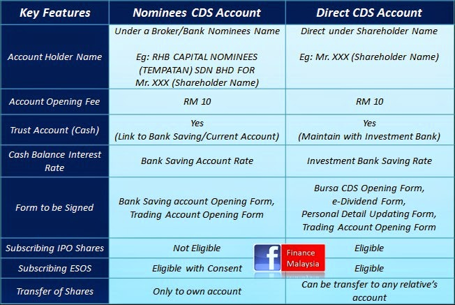 Finance Malaysia Blogspot Share Trading Nominee Vs Direct Cds Account