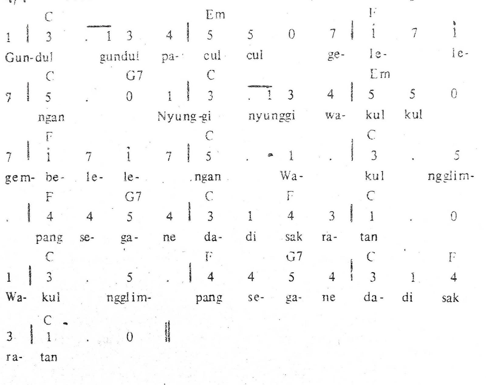 Chord & Arti Lirik Lagu Jawa Tengah: Gundul Pacul + Not Angka