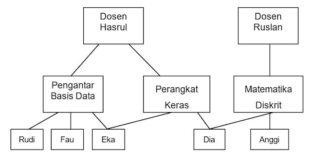 Gambar. Model Jaringan