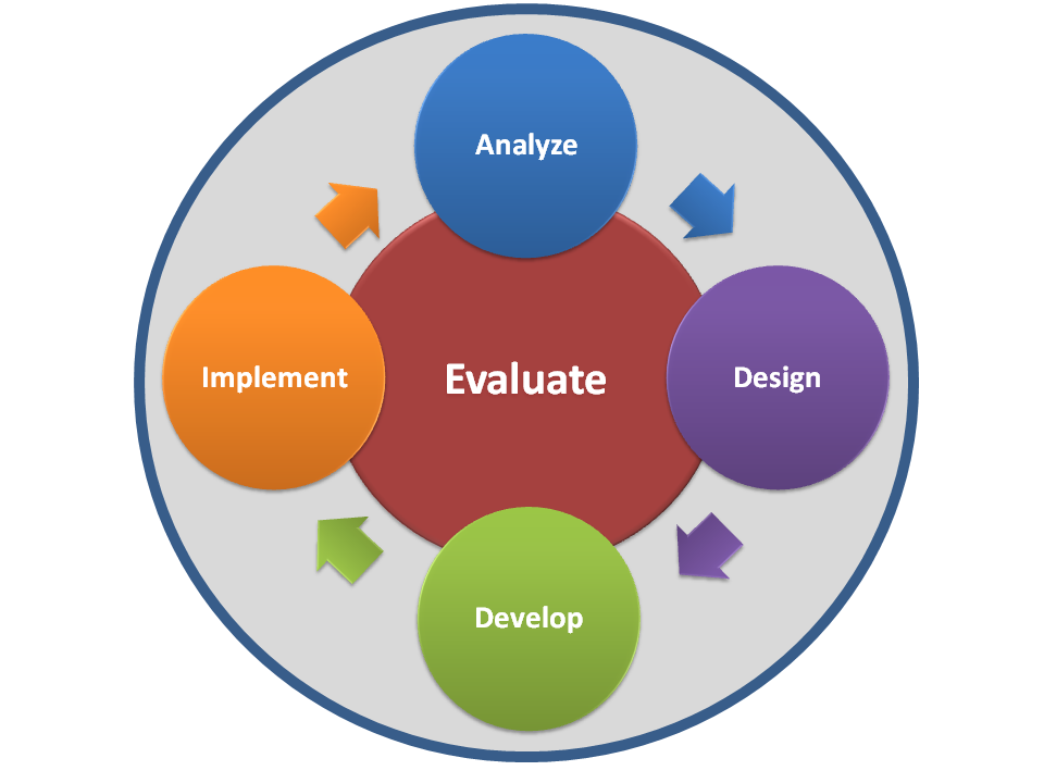 E Learning In Education The Addie Model For Online Course Design