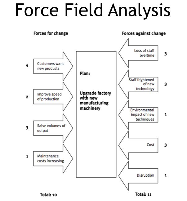 normative vs force field analysis essay Kurt lewin's change management theory, is a time-tested, easily applied field theory that is often considered the epitome of change models, suitable for personal, group and organizational change kurt lewin, (1890 - 1947) a gestalt social psychologist, has been acknowledged as the father of social change theories since several.