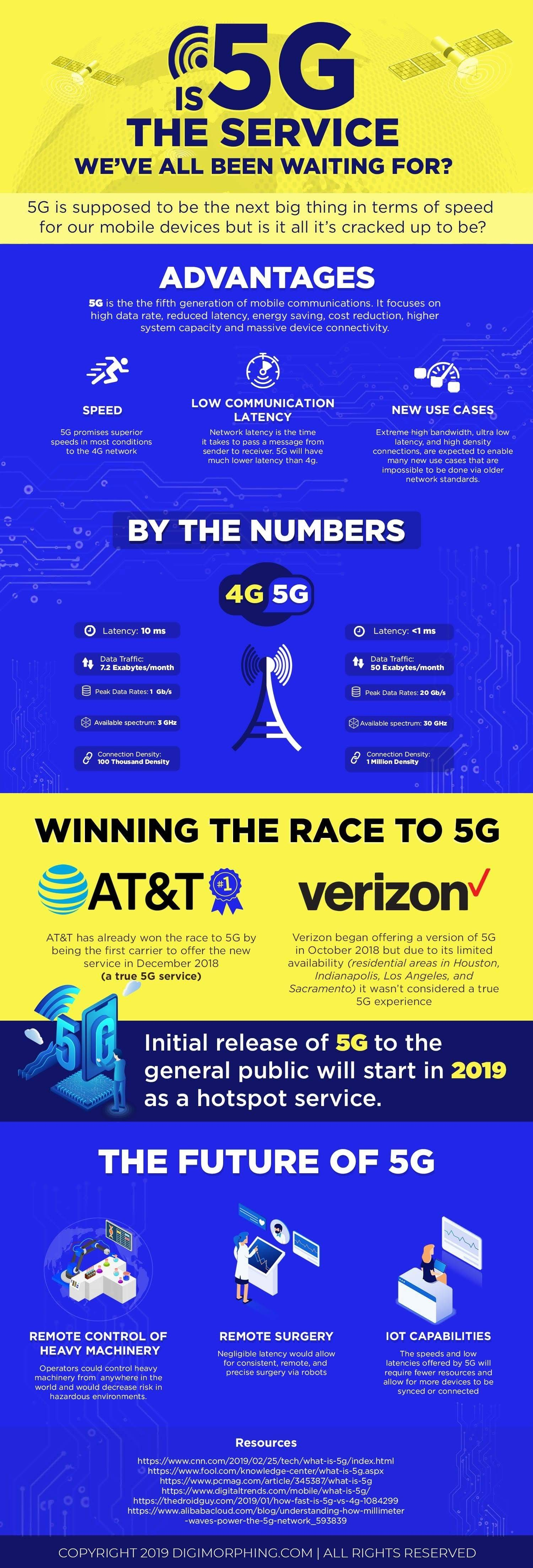 Is 5 G the service we've all been expecting? #infographic