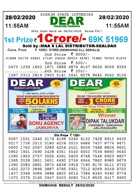Sikkim State 28-02-2020 Lottery Sambad Result 1155 AM