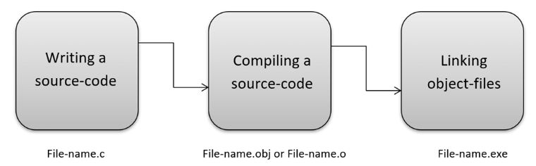 C प्रोग्रामिंग क्या है?,सी भाषा का इतिहास,C का उपयोग कहाँ किया जाता है? प्रमुख अनुप्रयोग,How सी 'कैसे काम करता है?,परिभाषा - C ++ प्रोग्रामिंग लैंग्वेज का क्या अर्थ है?  what is c++ language in Hindi,what is c++ in Hindi,what is c and c++ in Hindi