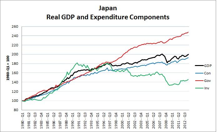Koizumi segrade japans post privat