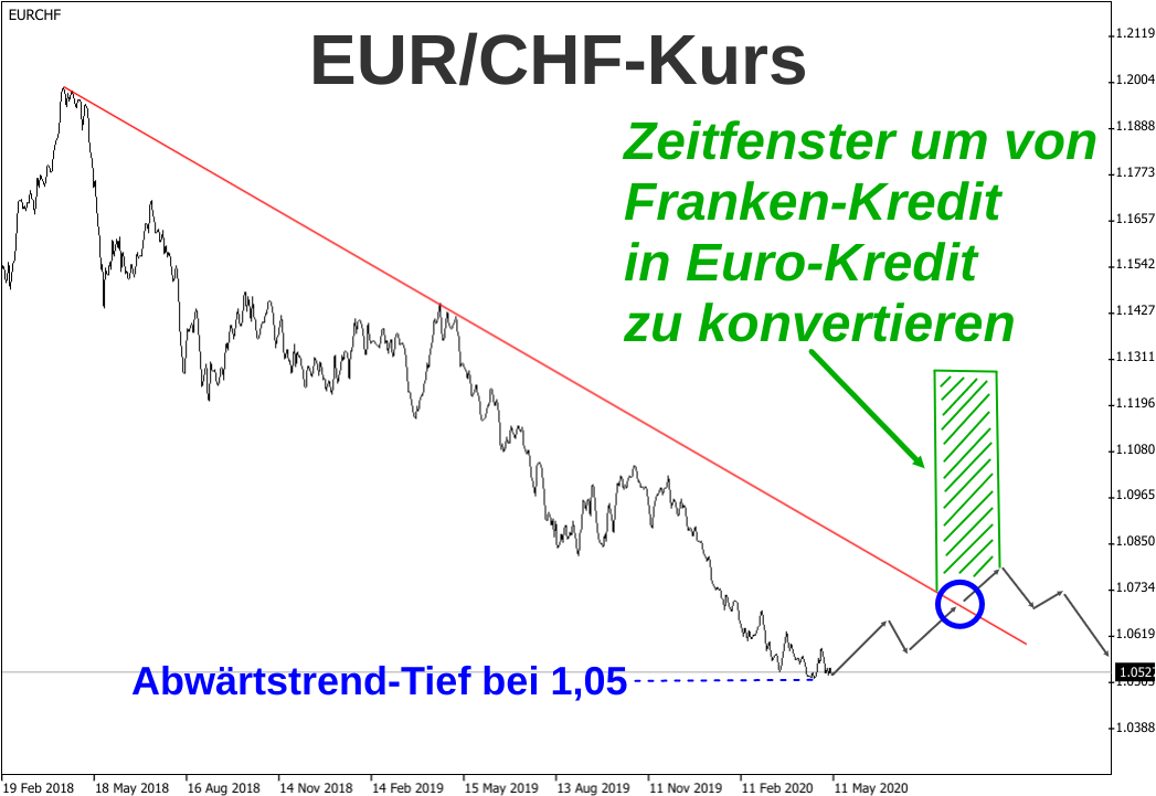 Schaubild für Franken-Kreditnehmer in Österreich, die in den Euro umschulden wollen