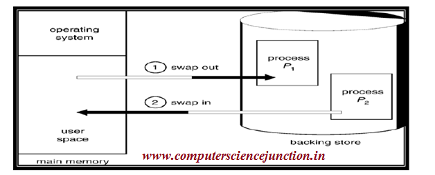 Computer Science Study Material for Gate