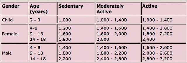 the average values of recommended caloric