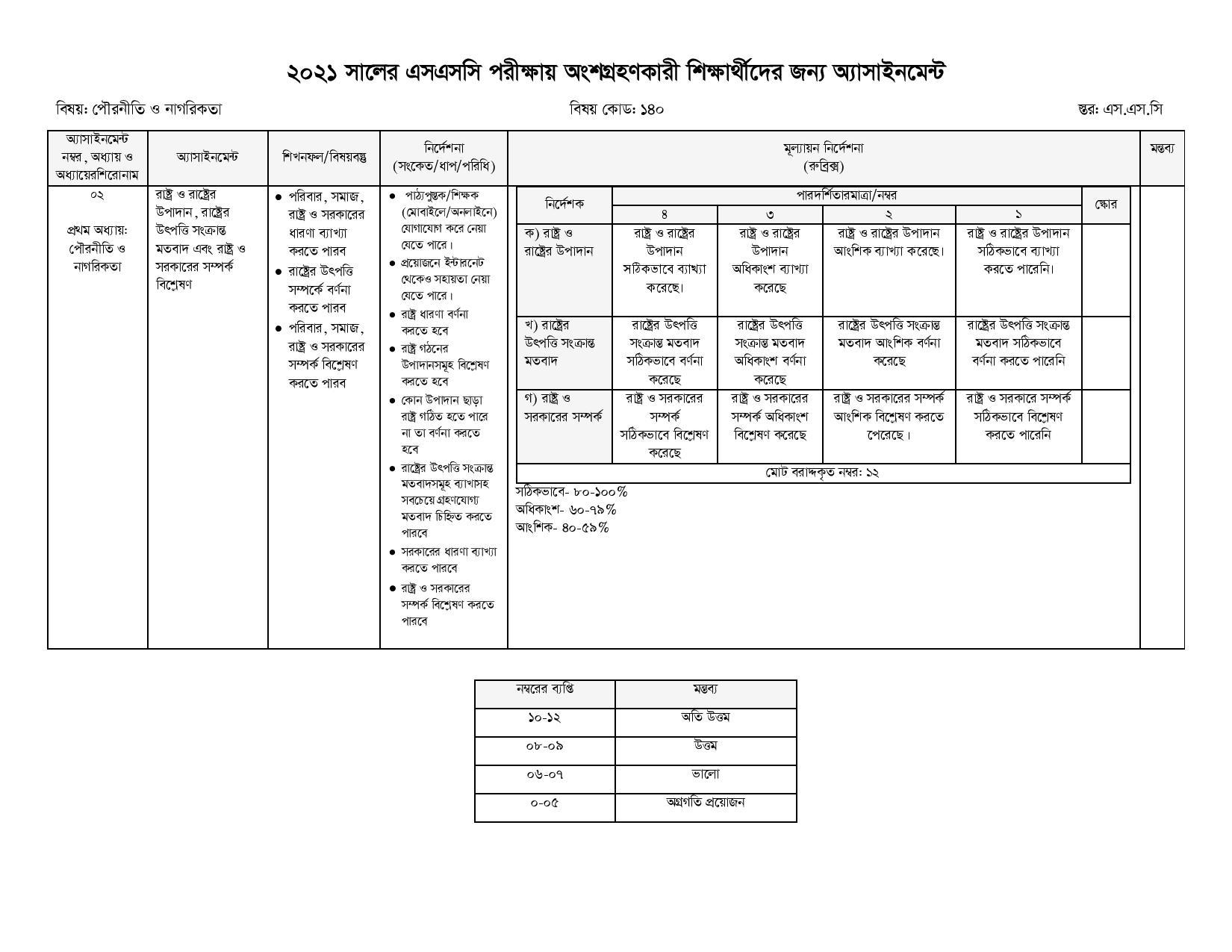 SSC Assignment 2021 Civics & Good Governance