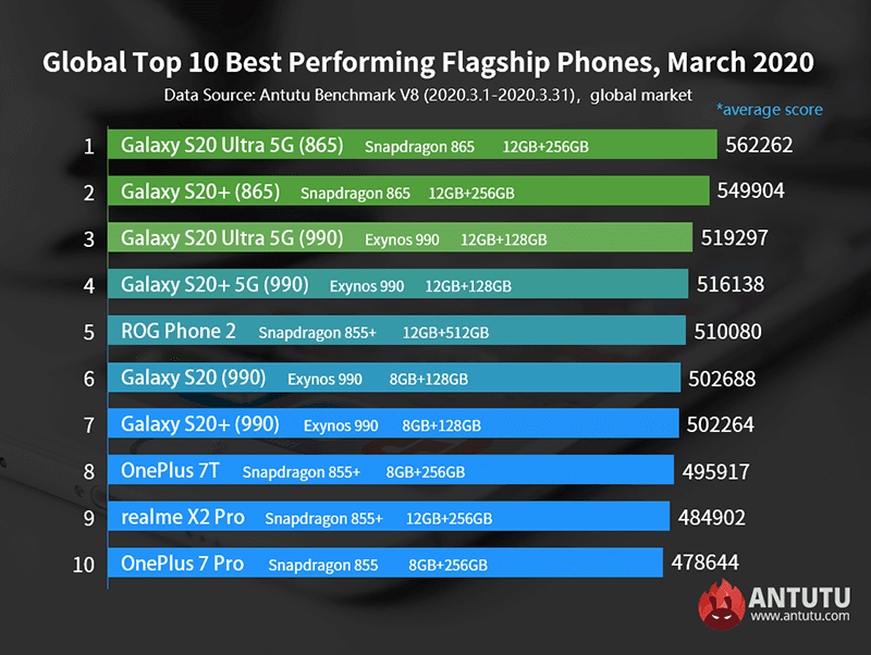 Top-performing flagship phones for March 2020