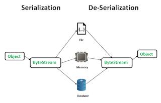 Proses Serialisasi dan Deserialisasi pada Java