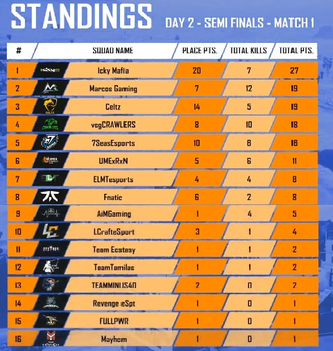 PMCO Spring Split India Semi Final All 6 Day Match Result, Report, and Score Board 5