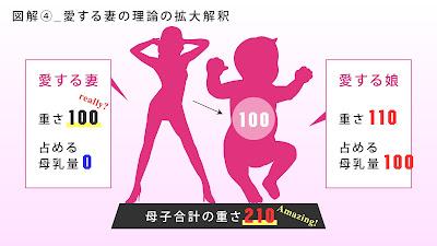 図解4,愛する妻、重さ100占める母乳量0,愛する娘、重さ110占める母乳量100,母子合計の重さ210