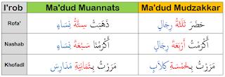 berbeda dengan bilangan dalam Bahasa Indonesia atau Bahasa Inggris Adad-Ma'dud
