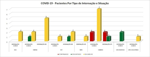Gráfico 6 Coronavírus em Petrópolis