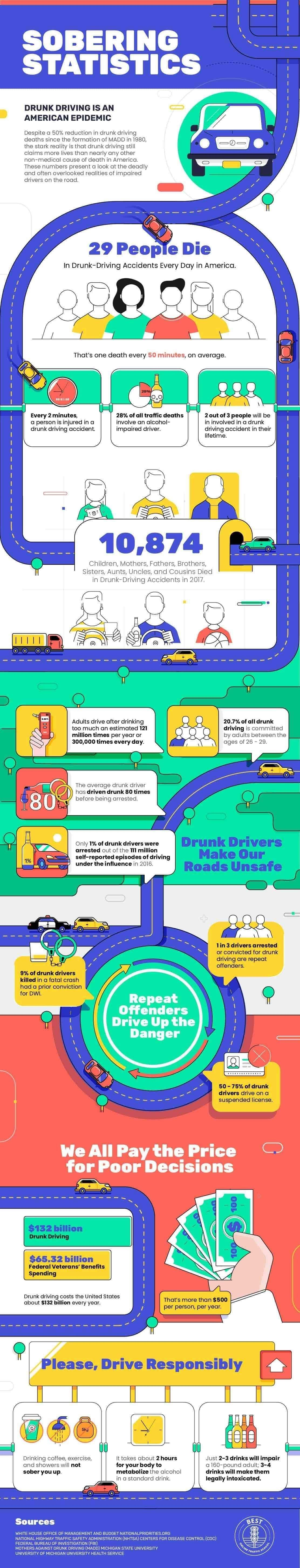 Drunk Driving Statistics #infographic