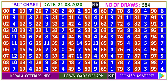 Kerala Lottery Winning Number Daily  Trending & Pending AC  chart  on  21.03.2020
