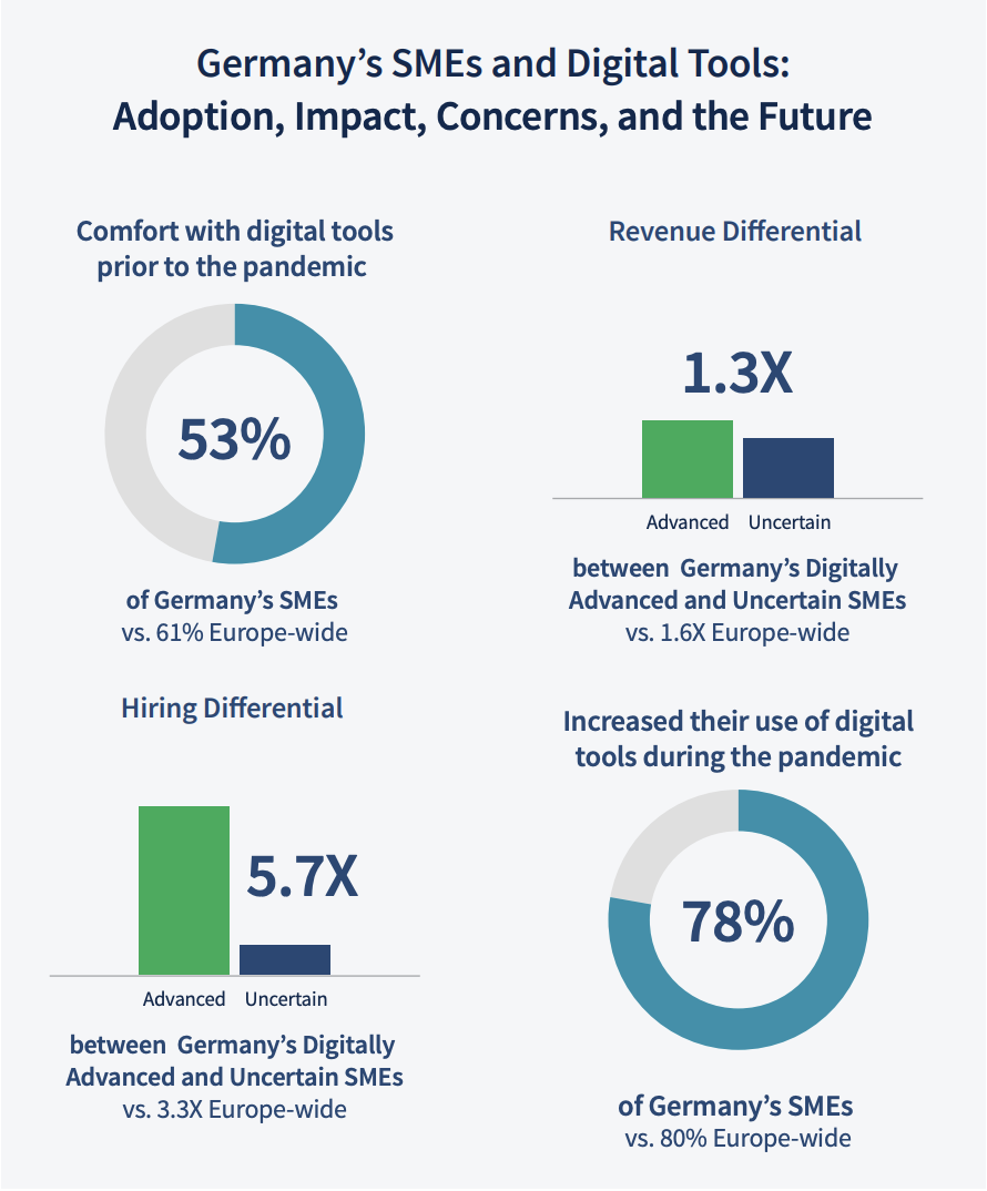 Grafik zur Nutzung digitaler Tools durch kleine Unternehmen in Deutschland