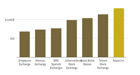 The market value of some stock exchanges