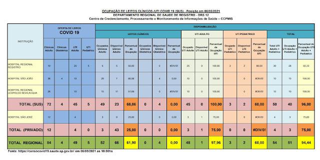 100% da taxa de ocupação dos leitos de UTI do SUS  e 75%  particular (01 vaga) dos Hospitais do Vale do Ribeira (06/05)