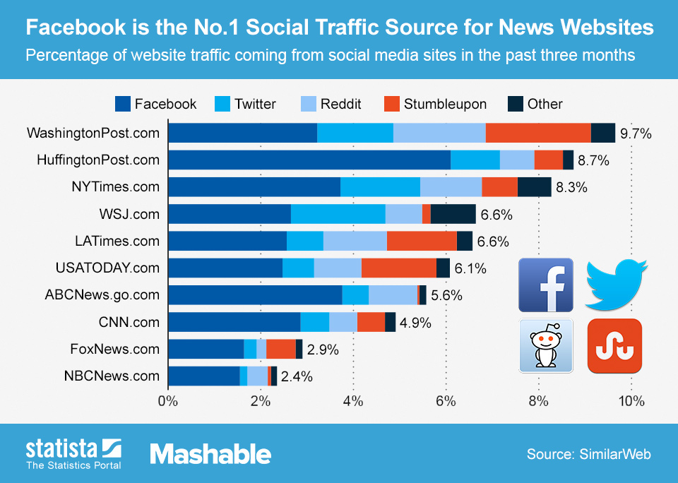 social traffic of big news sites