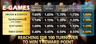 QQFUNBET.COM SITUS FREE E-GAMES (SG, PP. TTG, PT, MG, BETSOFT) SPECIAL REBATE COMMISSION UP TO 1.8% + REWARD POINT-www.sahabatdominoqq.tk