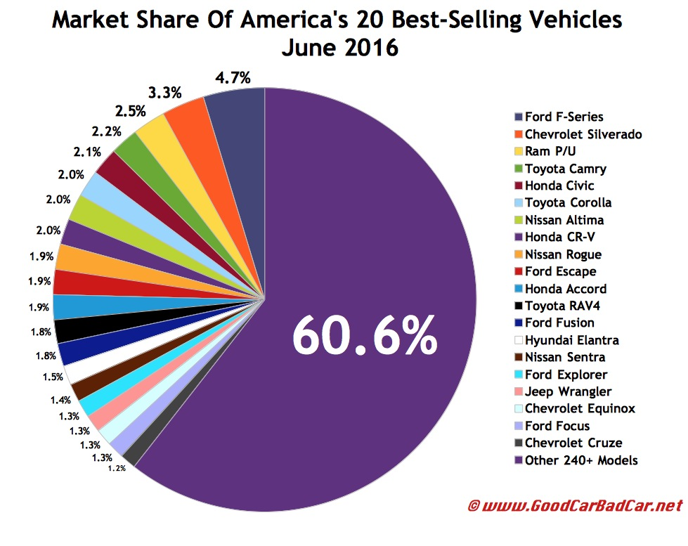 How Many Cars Does Ford Sell In America