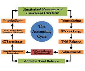 Various Steps Of Accounting Cycle