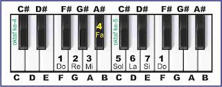 gambar solmisasi f pada piano
