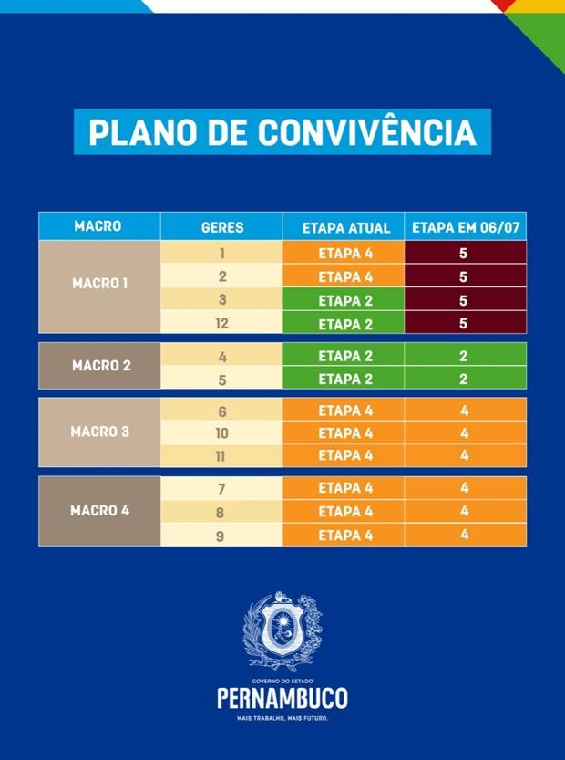 Após dez dias de isolamento rígido, Caruaru e Bezerros retornam para 2ª etapa do Plano de Convivência com a Covid-19