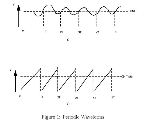 the cathode ray oscilloscope