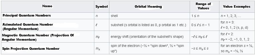 principal quantum number and azimuthal quantum number