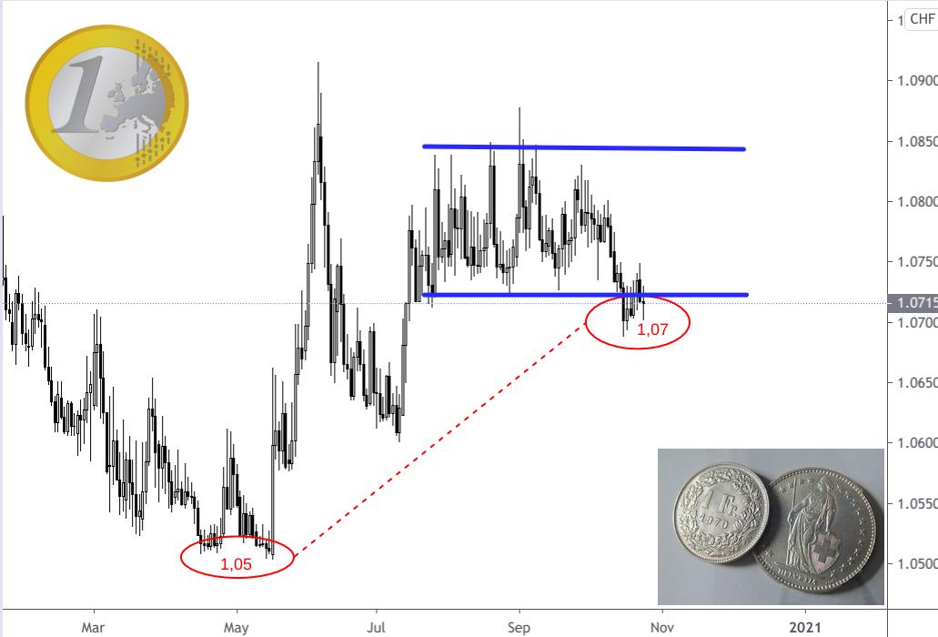 Euro-Franken-Kursentwicklung während der ersten und zweiten Corona-Welle