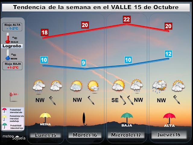 El tiempo en La Rioja por Jose Calvo de Meteosojuela
