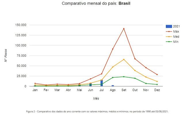 INPE – Ferramenta de Monitoramento das Queimadas por Países