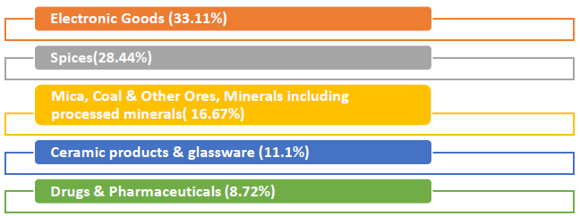 Major commodity groups of export showing positive growth in September 2019