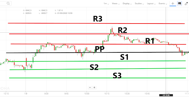 pivot point intraday trading strategy