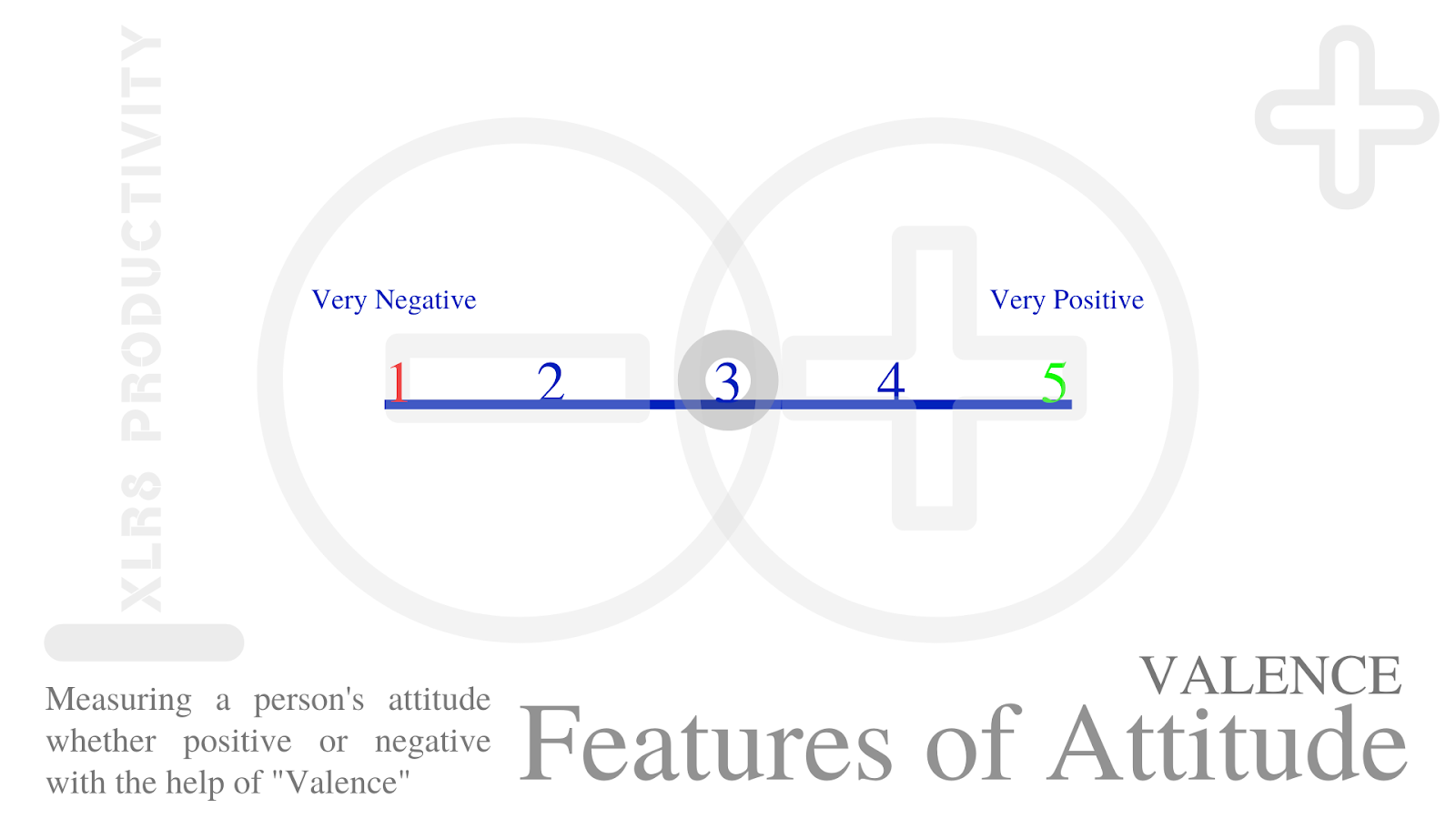 """We all must have heard people questioning someone's attitude or praising their attitude for the achievements, you might have even been in the position where you had blamed someone's attitude because it was not suitable. Now, if we are asked """"What is meant by Attitude?"""" or """"What is Attitude?""""    Could you think of its right definition? Let's find out."""